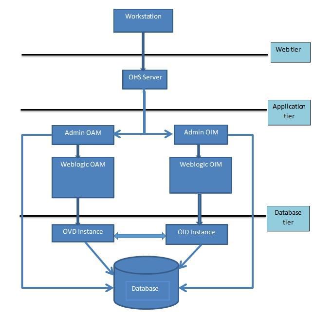 Product engineering xoriant high level architecture malvernweather Choice Image