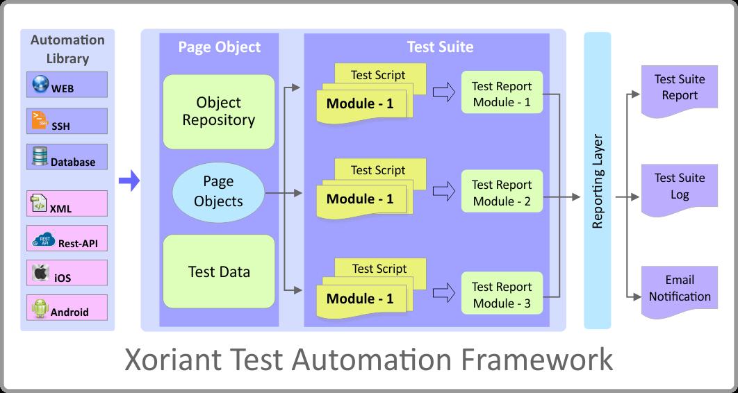 Xoriant Test Automation Framework (XTAF) | Xoriant