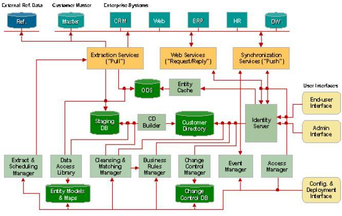 Oracle rdbms concepts