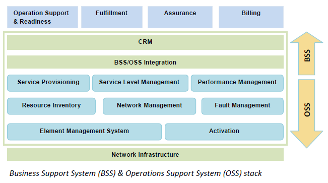what is oss and bss in telecom domain