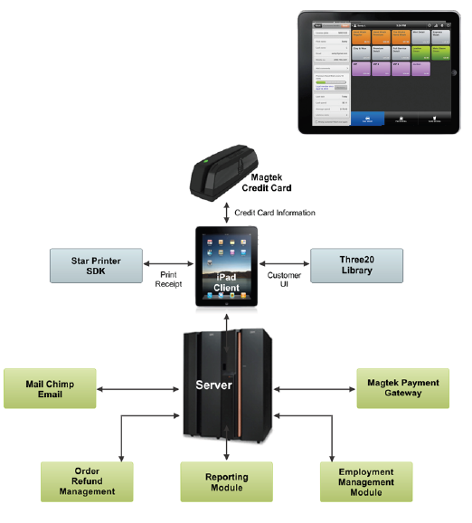 Point of sales app for ipad xoriant - Application architecture ipad ...