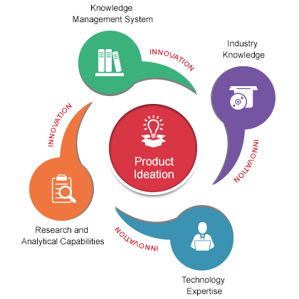 Software Ideation For Product Innovation Enhancements