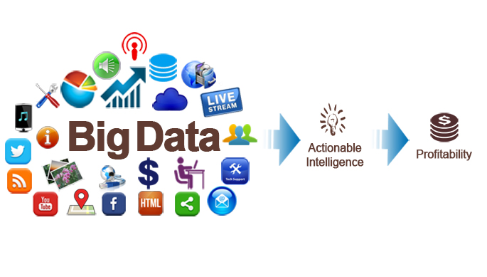 analyzing of economic data using big data Section 4 innovations in big data from the trade & competitiveness global  practice  approaches to economic data collection and analysis.