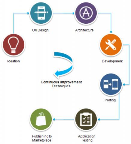Mobile application development cycle