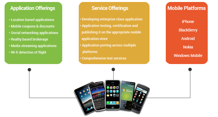 Mobile application development offerings