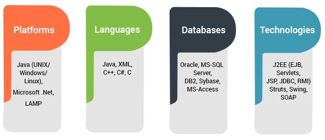 Xoriant technology stack for enterprise application development