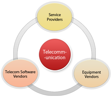 Telecommunication Software Services