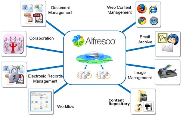Alfresco - Enterprise Content Management System