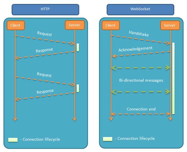 WebSocket And HTTP Difference