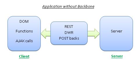 Application Without Backbone