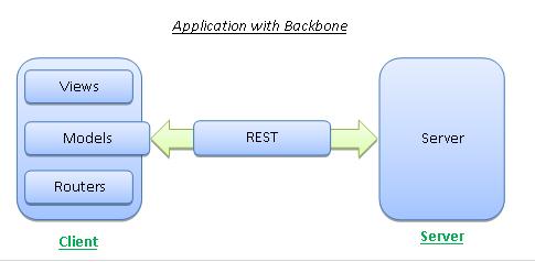Application With Backbone