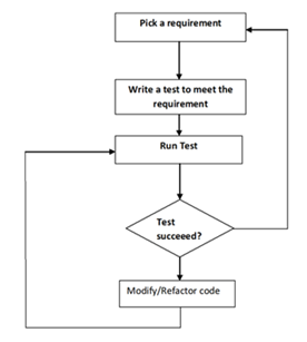 test driven development process