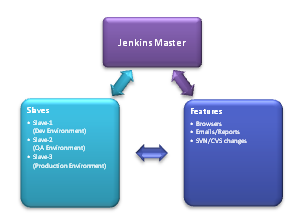 Jenkins Master Slave Features