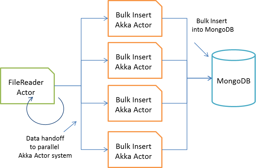 Bulk Data Insert With Akka Actors