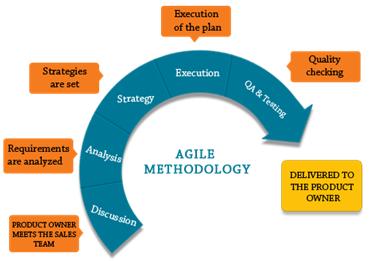 testing in agile methodology