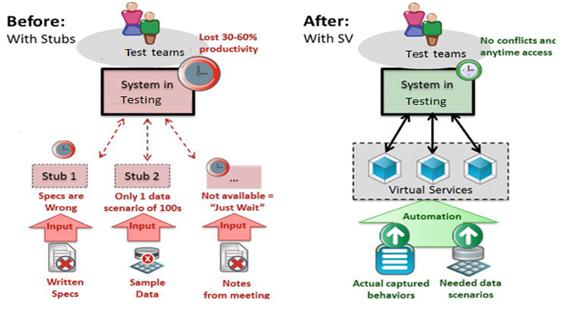 Service Virtualization