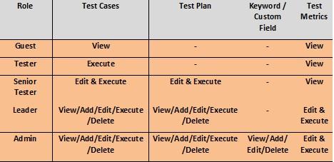 TestLink - Roles
