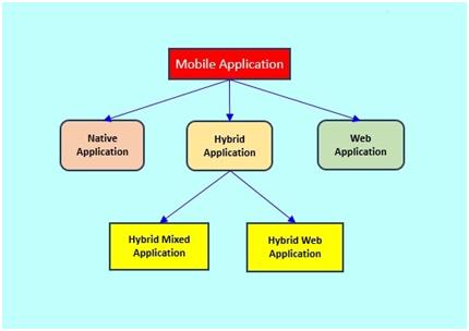 Does Hybrid platform serve modern app development well-1