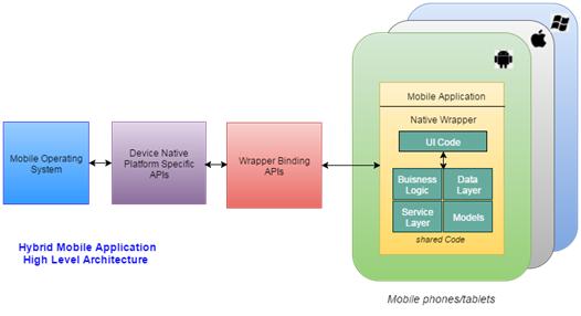 Does Hybrid platform serve modern app development well-2