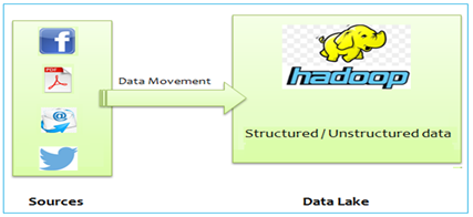 Real-time access to Hadoop based Data Lake - 1