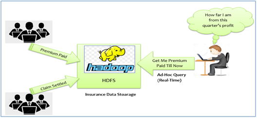 Real-time access to Hadoop based Data Lake - 2