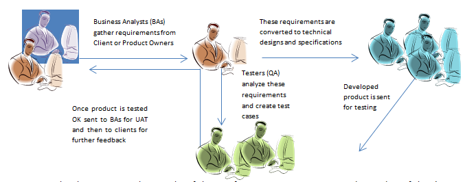 Approach to requirement flow and development