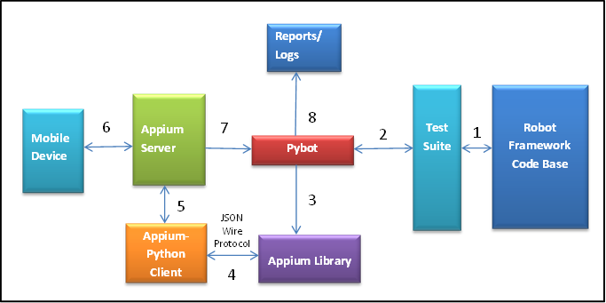 Fig 2: Flow Diagram of Robot – Appium Interaction