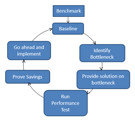Process of Running Performance Initiative