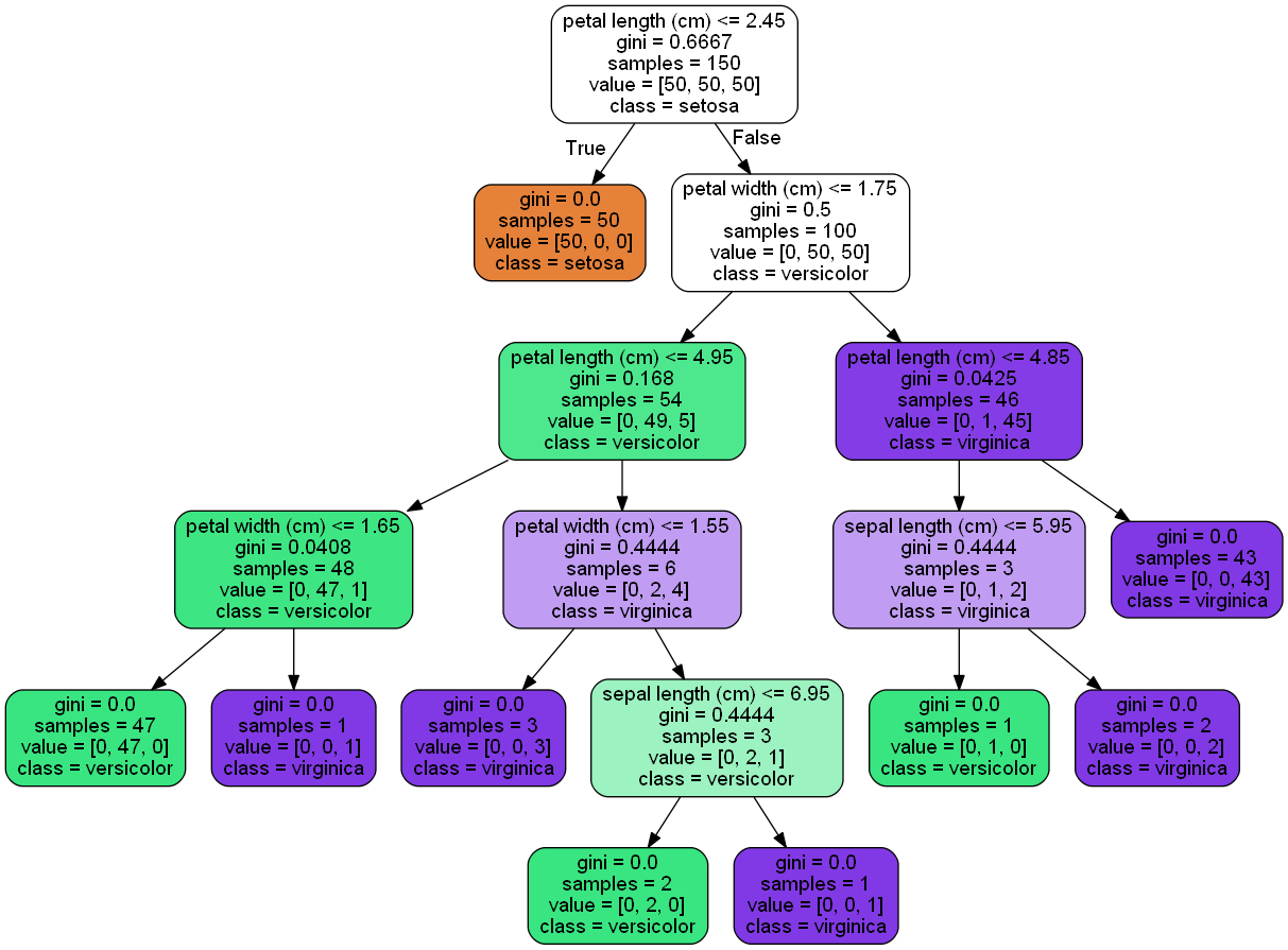 Decision Trees modified