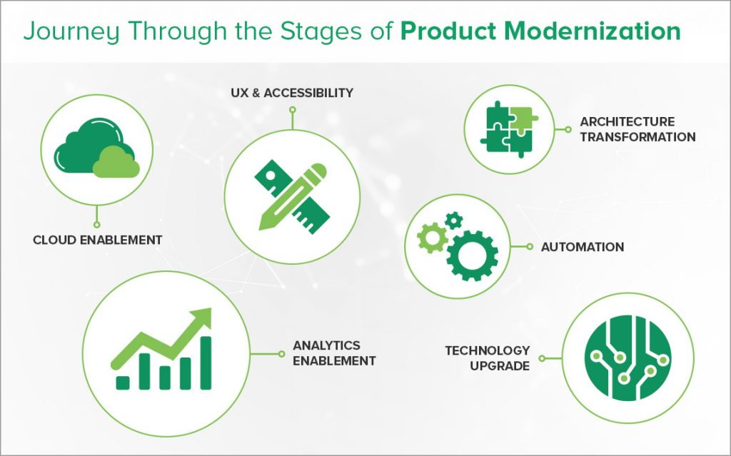 Product Modernization Stages