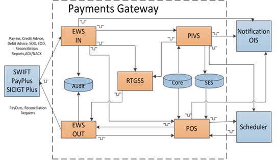 Xoriant Payment Gateway Framework
