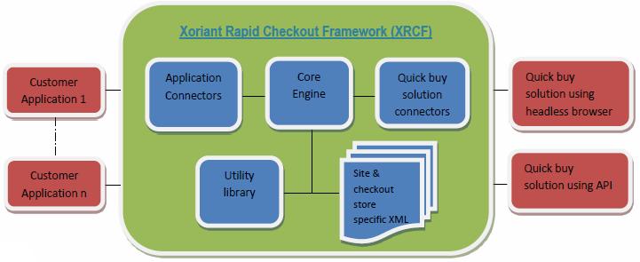XRCF Framework